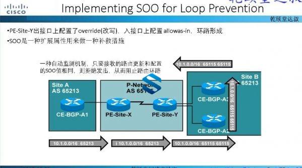 全新思科CCIE RS课程 视频+讲义+实验+EVE模拟器 CCIE路由交换【11.8G】